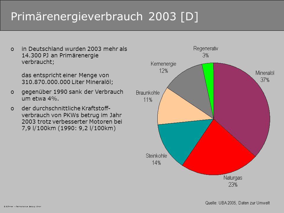 Primärenergieverbrauch 2003 [D]